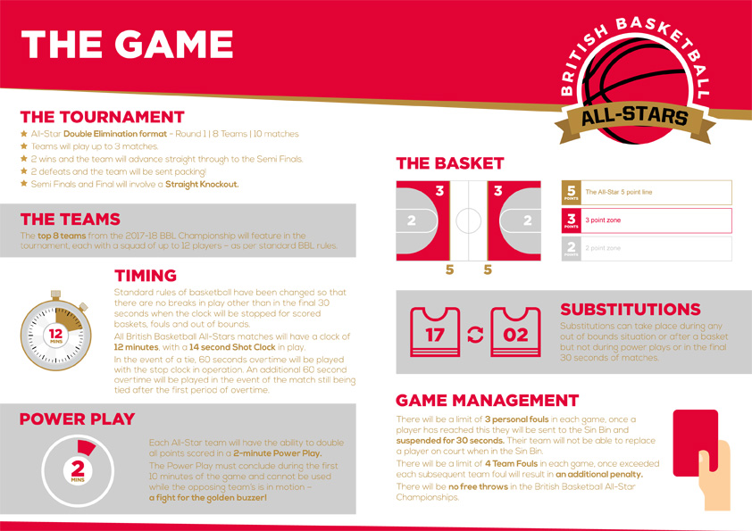 British All Stars Basketball - Rules of the Game