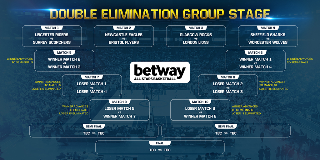 BETWAY BASKETBALL ALL-STARS GROUP DRAW ANNOUNCED