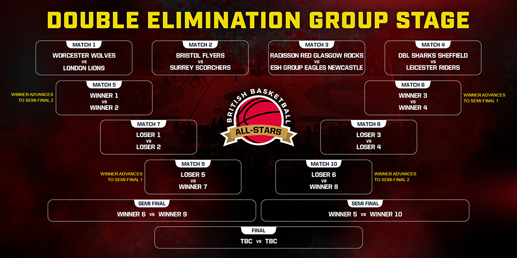 Double Elimination Group Draw Complete